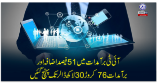 IT exports increased by 51% and exports reached 763 million