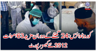 Corona virus: 63 more deaths in 24 hours, 2512 new cases reported